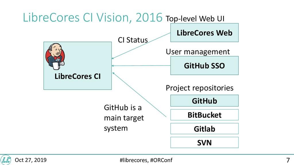 #librecores, #ORConf Oct 27, 2019 LibreCores CI...