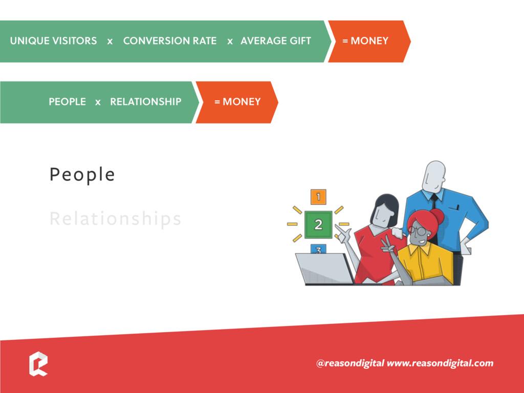 www.reasondigital.com @reasondigital People Rel...