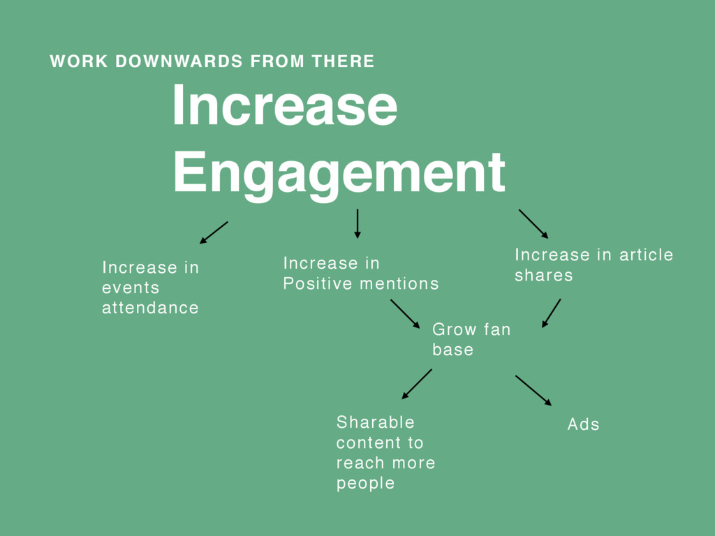 WORK DOWNWARDS FROM THERE Increase Engagement I...