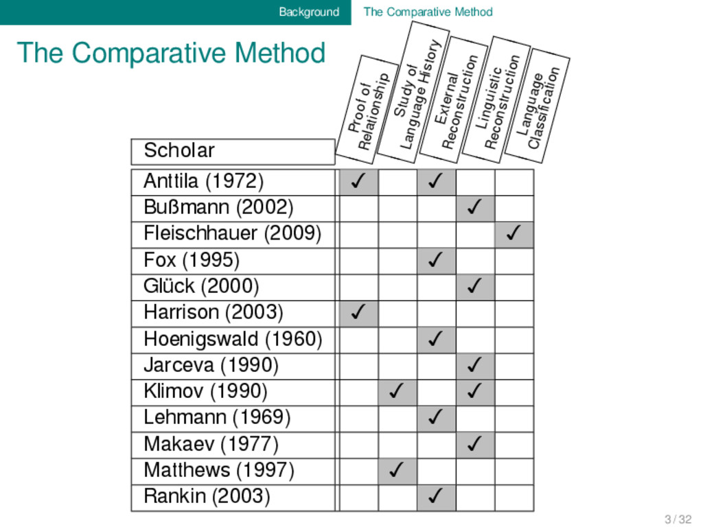 Background The Comparative Method The Comparati...