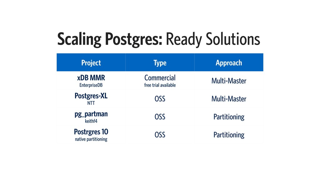 Scaling Postgres: Ready Solutions Project Type ...