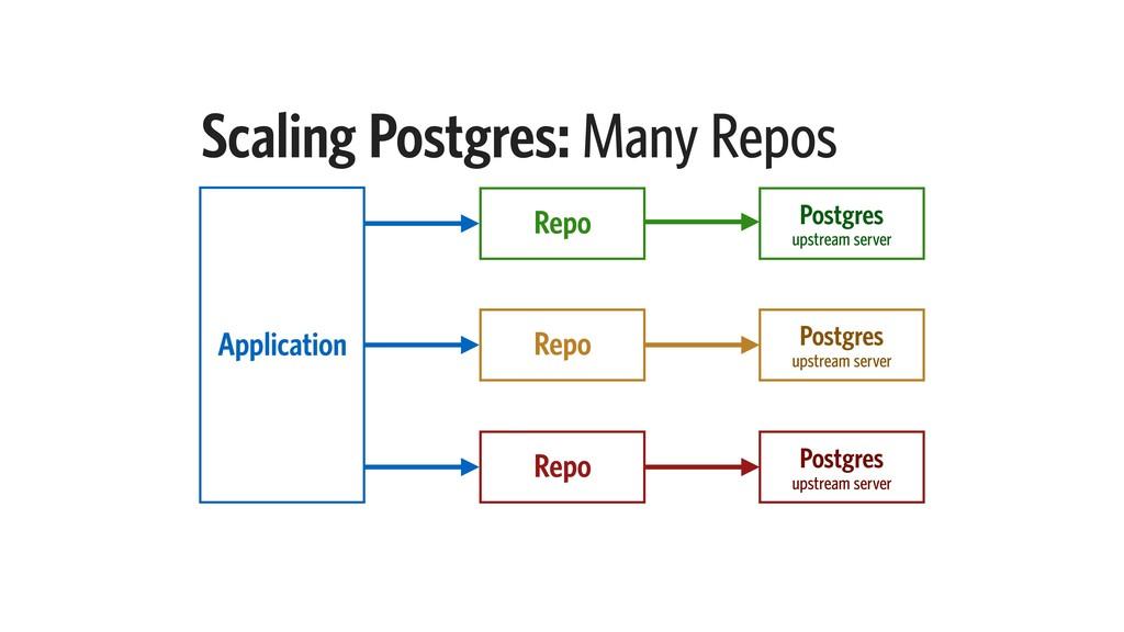 Scaling Postgres: Many Repos Postgres upstream ...