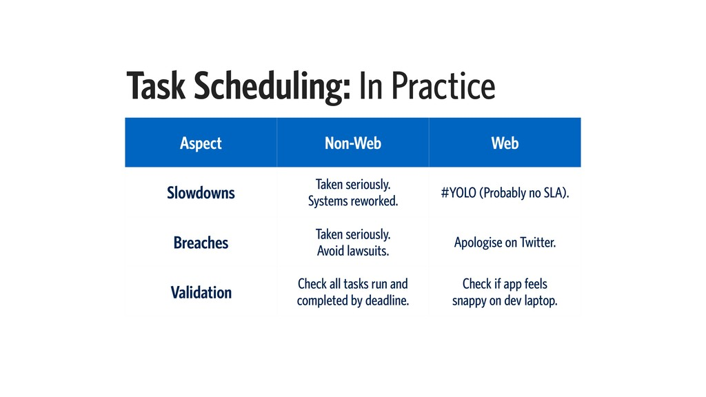 Task Scheduling: In Practice Aspect Non-Web Web...