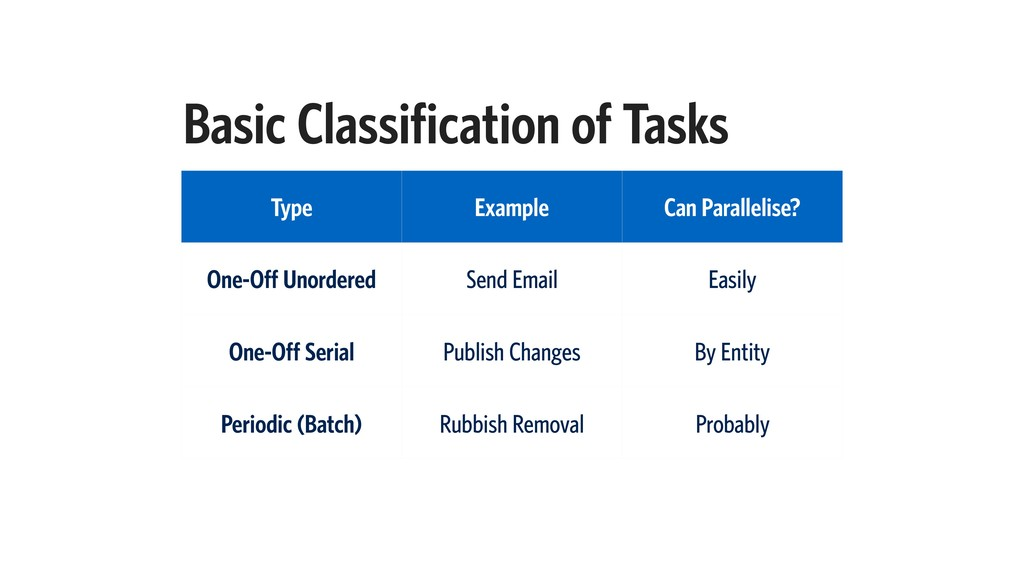 Basic Classification of Tasks Type Example Can ...
