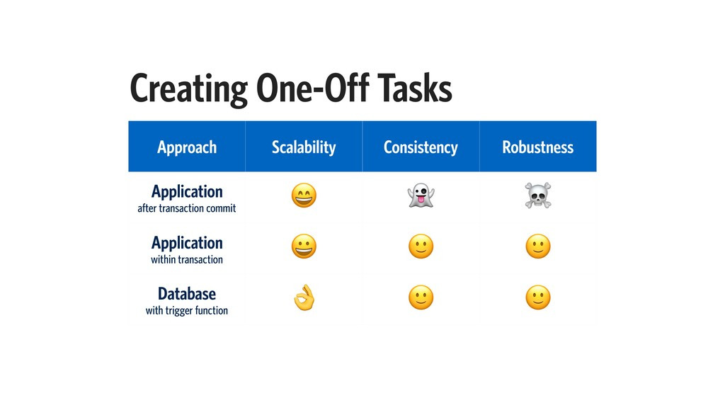 Creating One-Off Tasks Approach Scalability Con...