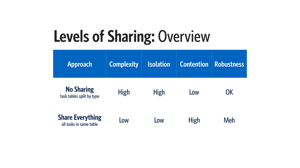 Levels of Sharing: Overview Approach Complexity...