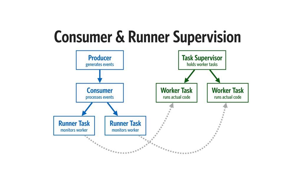 Consumer & Runner Supervision Worker Task runs ...