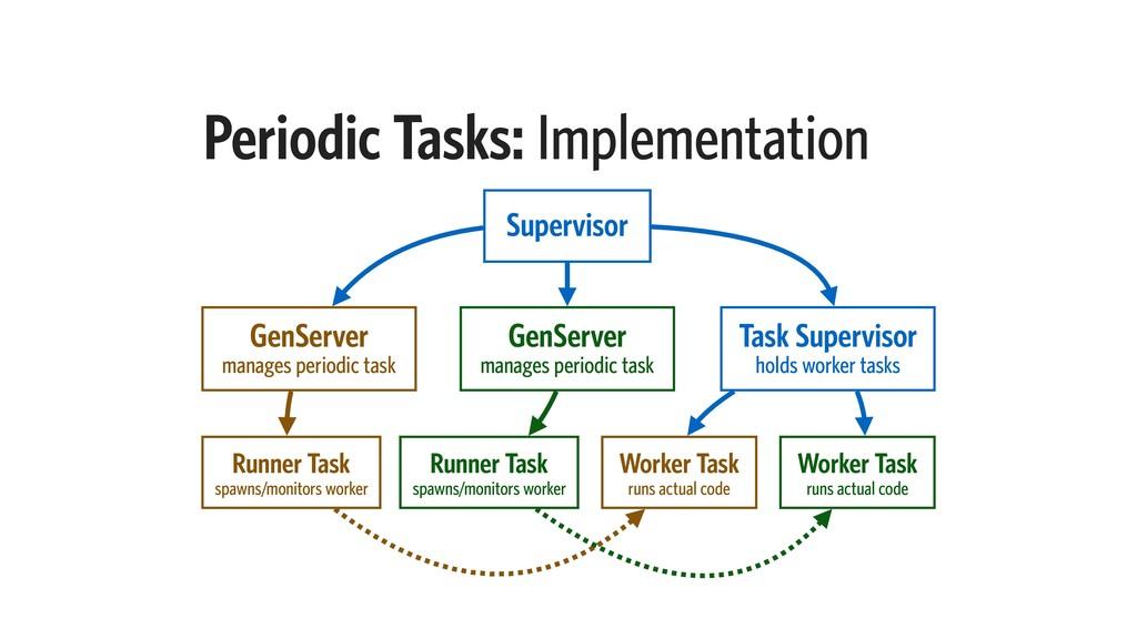 Periodic Tasks: Implementation GenServer manage...
