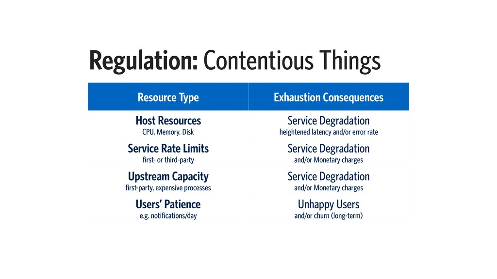 Regulation: Contentious Things Resource Type Ex...