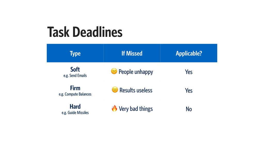 Task Deadlines Type If Missed Applicable? Soft ...