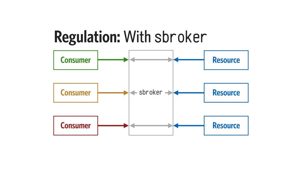 Regulation: With sbroker Resource Consumer Reso...