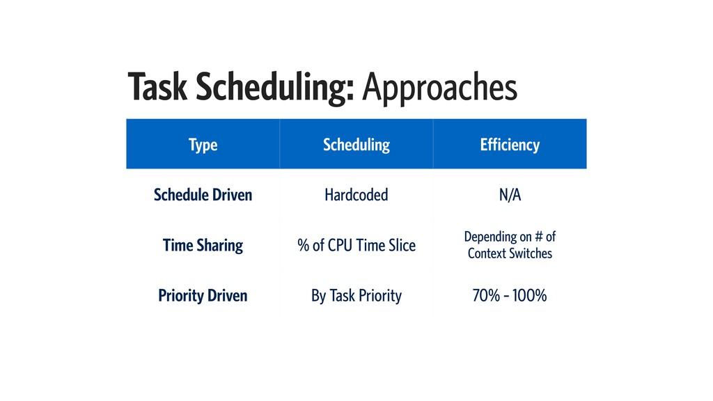 Task Scheduling: Approaches Type Scheduling Eff...