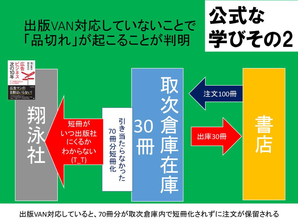 出版VAN対応していないことで 「品切れ」が起こることが判明 2015/9/13 17 取 次...