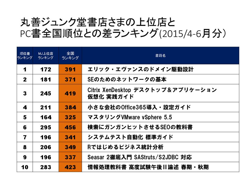 丸善ジュンク堂書店さまの上位店と PC書全国順位との差ランキング(2015/4-6月分) 順位...
