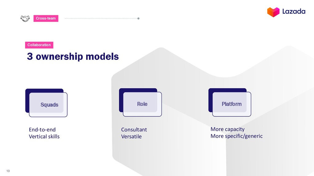 13 Cross-team 3 ownership models Collaboration ...