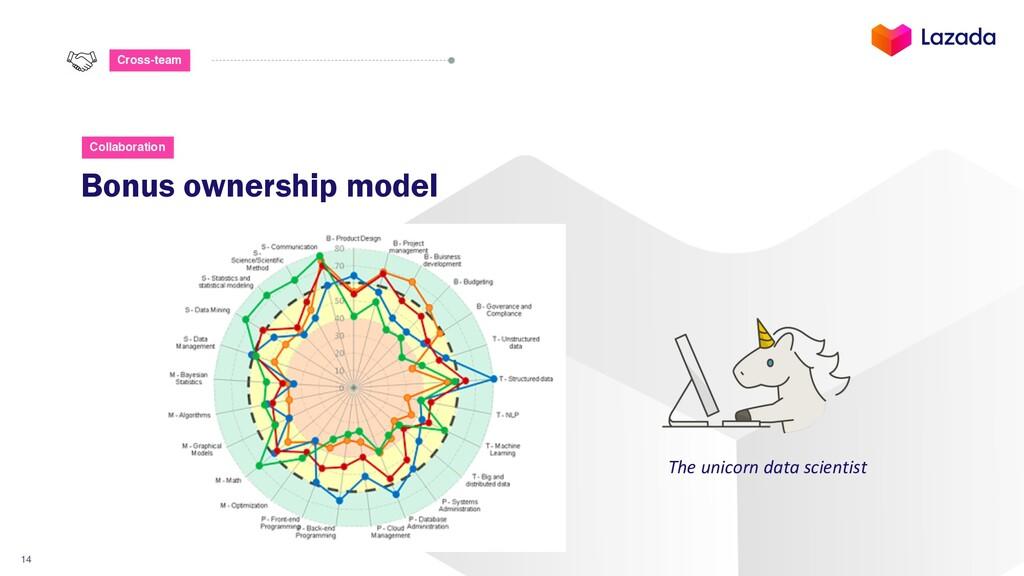 14 Cross-team Bonus ownership model Collaborati...