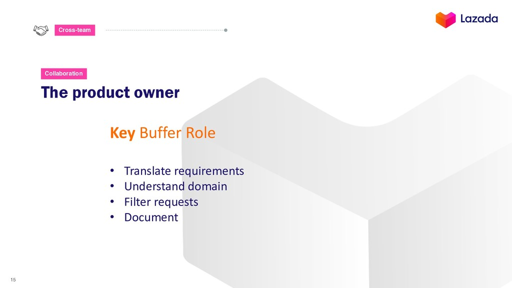 15 Cross-team The product owner Key Buffer Role...