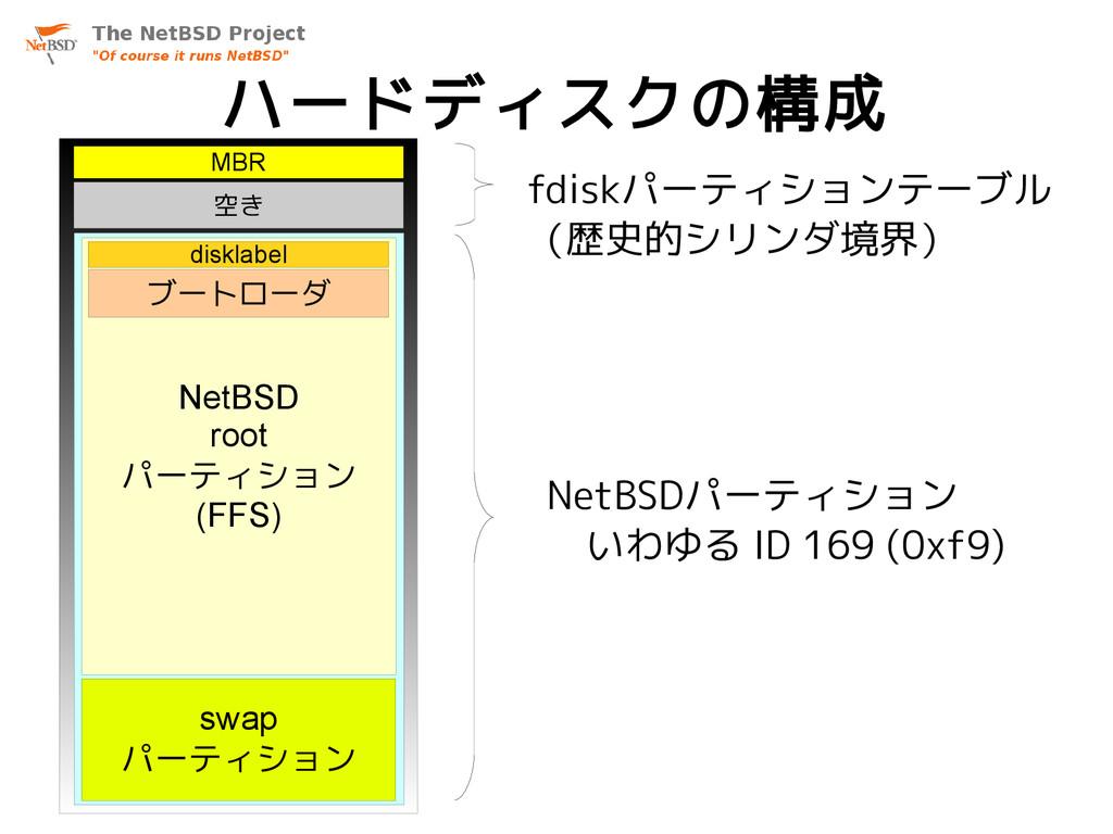 ハードディスクの構成 MBR 空き NetBSD root パーティション (FFS) swa...
