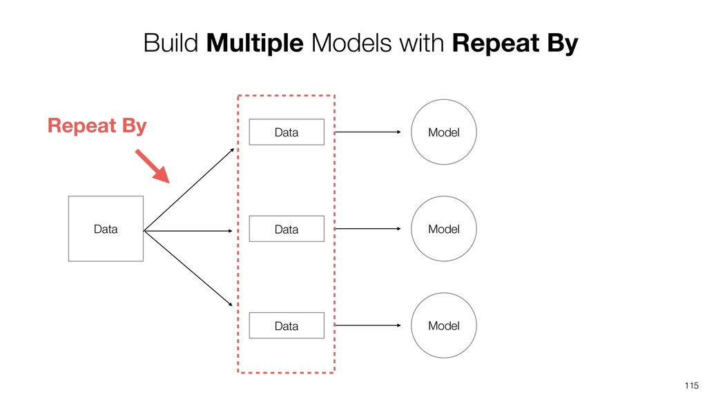 115 Build Multiple Models with Repeat By Data M...
