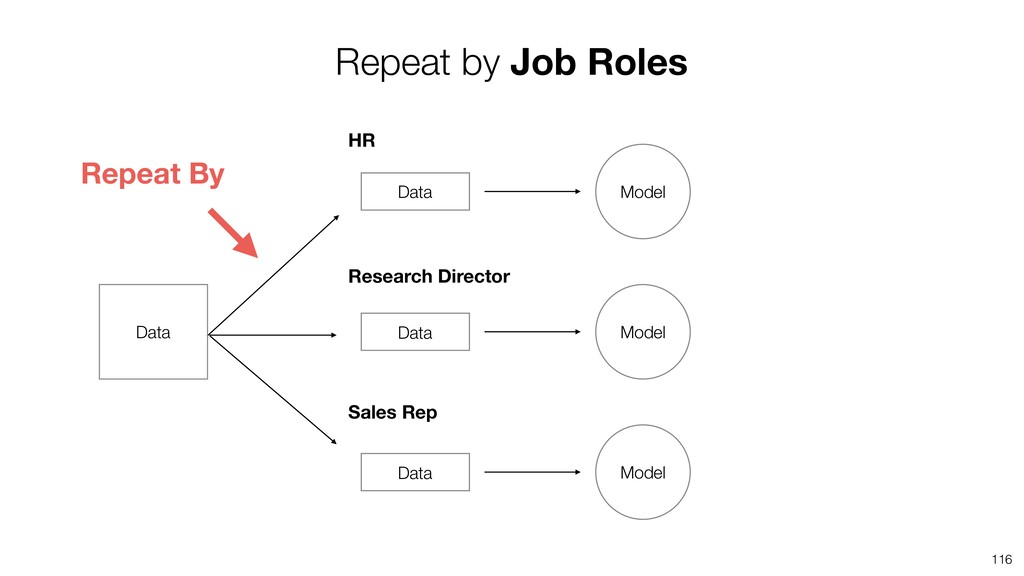 116 Repeat by Job Roles HR Research Director Sa...