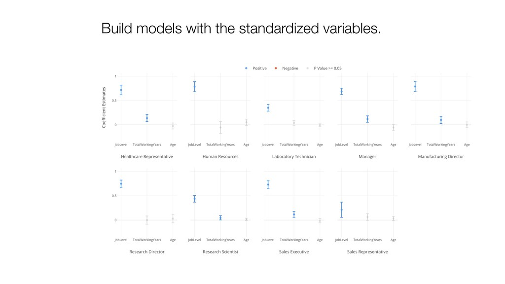 Build models with the standardized variables.