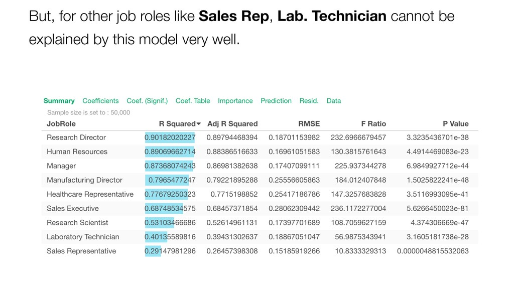 But, for other job roles like Sales Rep, Lab. T...