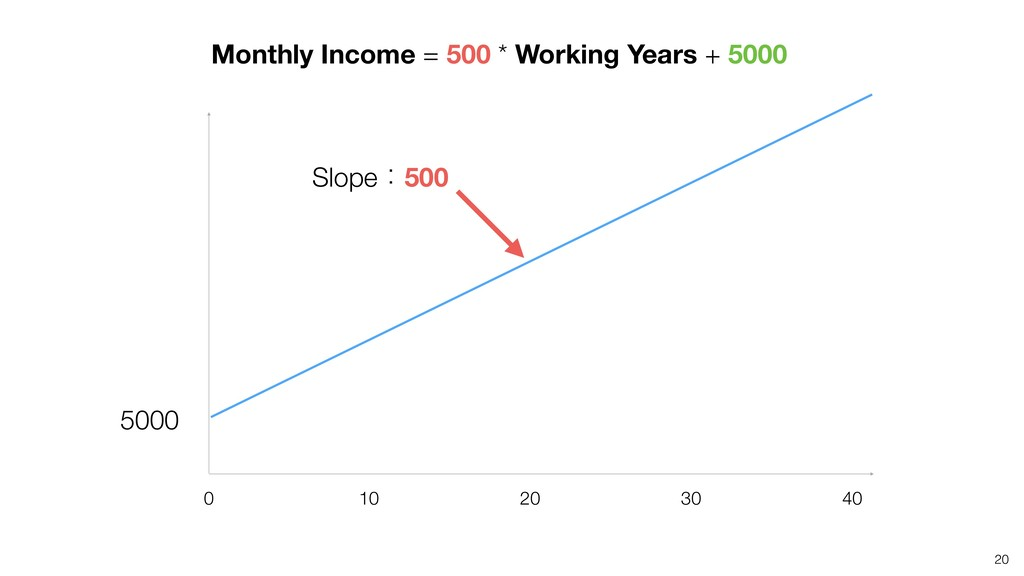 20 5000 Slopeɿ500 40 20 10 0 30 Monthly Income ...