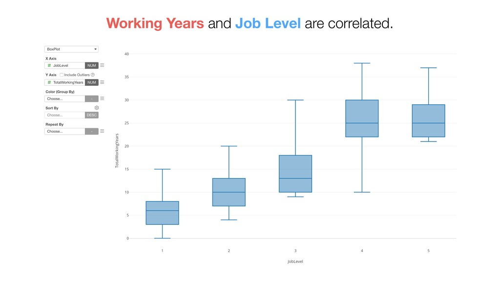 Working Years and Job Level are correlated.