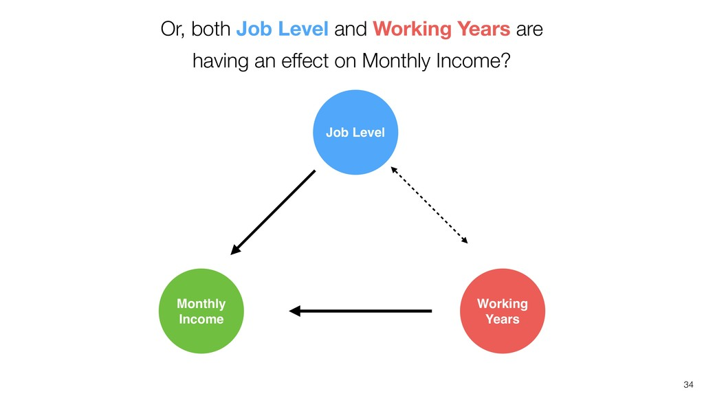 34 Or, both Job Level and Working Years are hav...