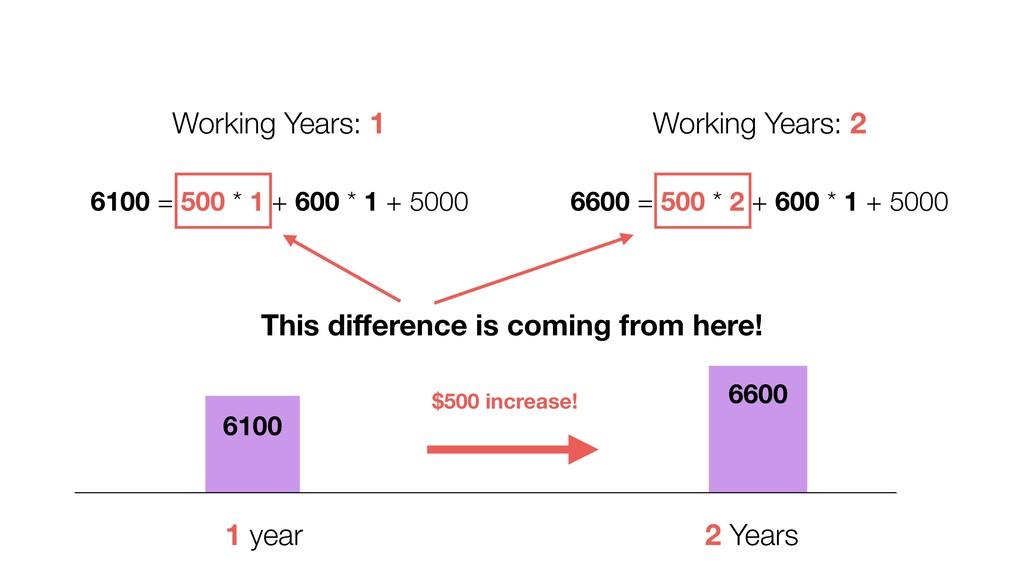 6600 = 500 * 2 + 600 * 1 + 5000 6100 = 500 * 1 ...