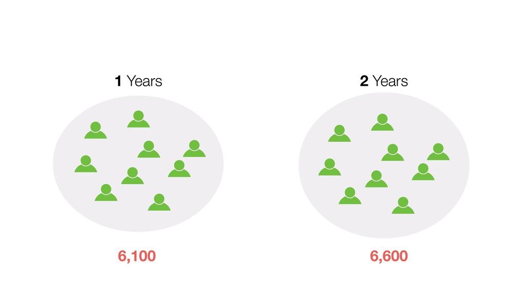 1 Years 2 Years 6,100 6,600