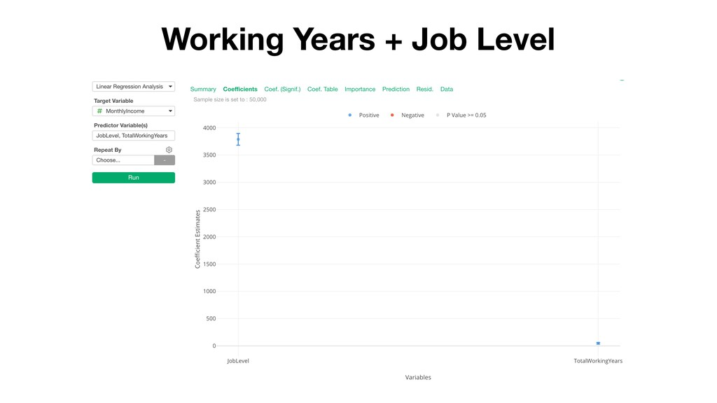 Working Years + Job Level
