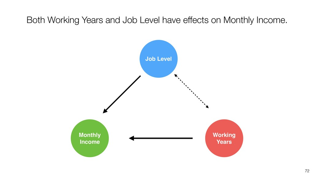 72 Both Working Years and Job Level have effect...