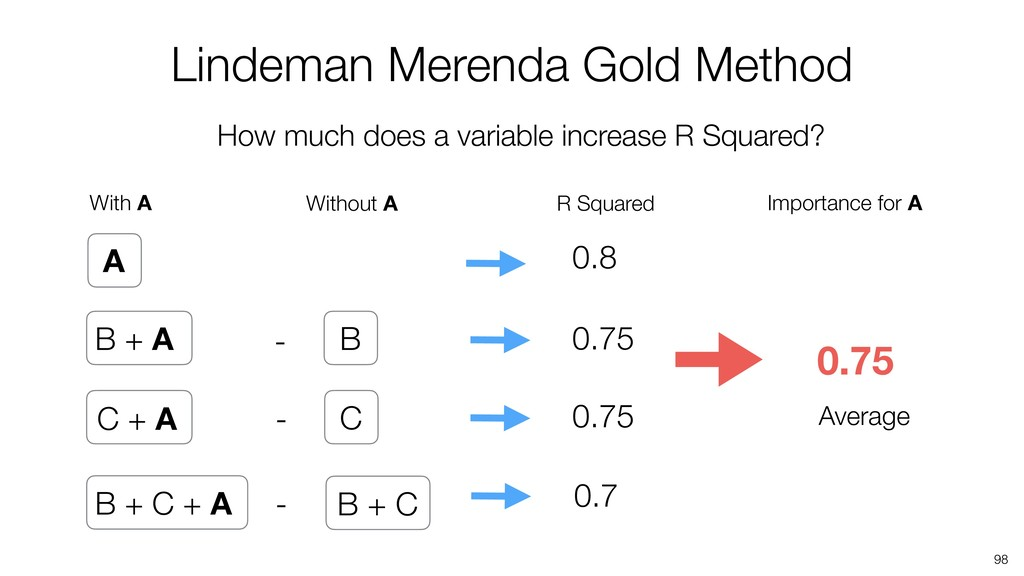 98 Lindeman Merenda Gold Method A B + A 0.8 B +...