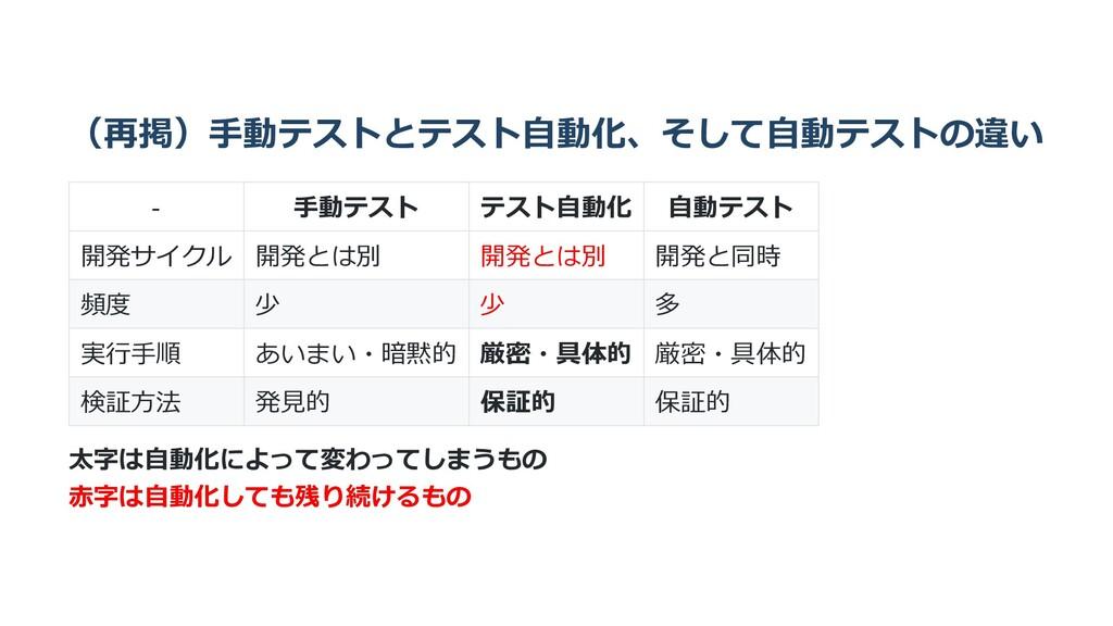 (再掲)⼿動テストとテスト⾃動化、そして⾃動テストの違い - ⼿動テスト テスト⾃動化 ⾃動テ...