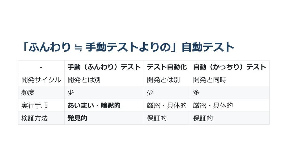 「ふんわり ≒ ⼿動テストよりの」⾃動テスト - ⼿動(ふんわり)テスト テスト⾃動化 ⾃動(...