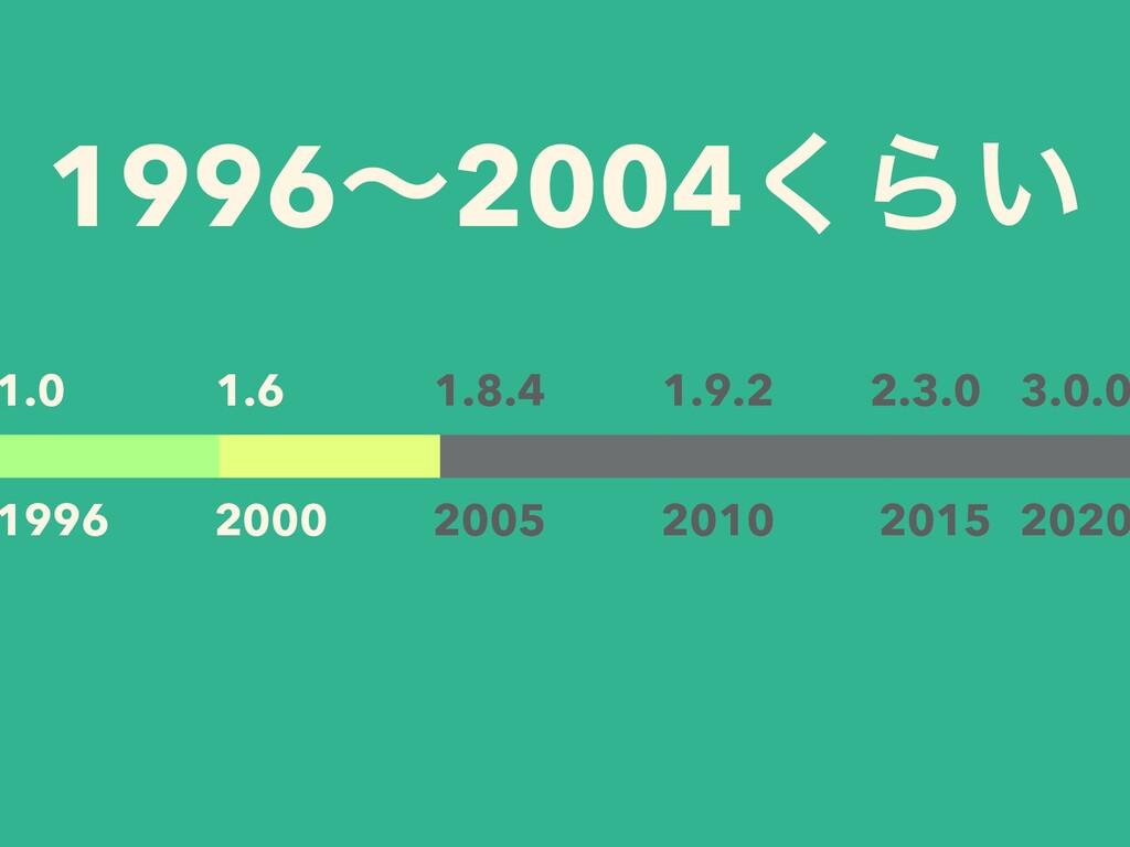 1996ʙ2004͘Β͍ 1.0 1996 2000 1.6 2005 1.8.4 2010 ...