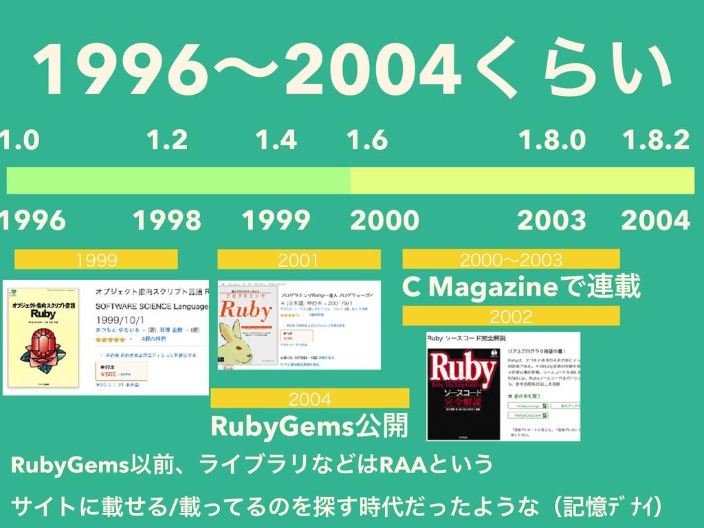 1996ʙ2004͘Β͍ 1.0 1996 2000 1.6 1998 1.2 1999 1....