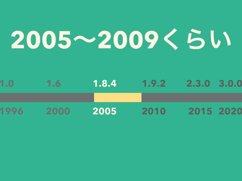 2005ʙ2009͘Β͍ 1.0 1996 2000 1.6 2010 1.9.2 2015 ...
