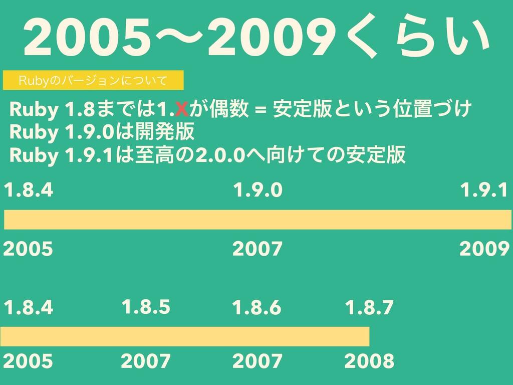 2005ʙ2009͘Β͍ 2005 1.8.4 2009 2007 1.9.0 1.9.1 R...