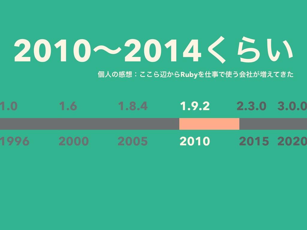 2010ʙ2014͘Β͍ 1.0 1996 2000 1.6 2015 2020 2.3.0 ...