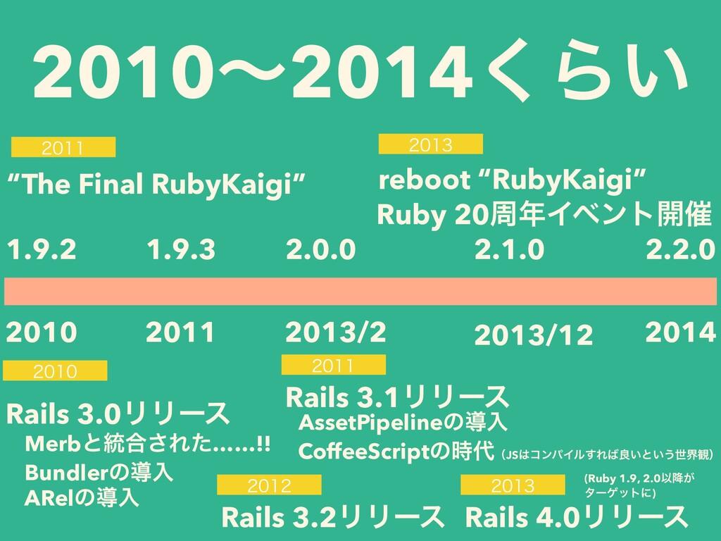 2010ʙ2014͘Β͍ 2010 1.9.2 2014 2.2.0 2013/12 2.1....