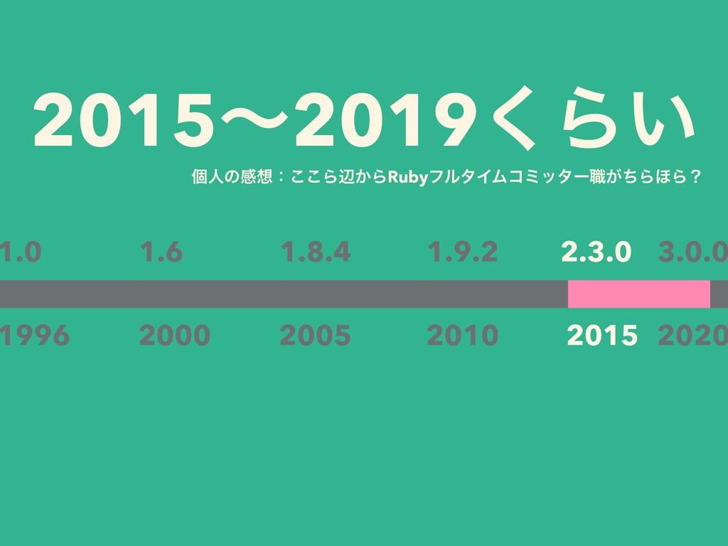 2015ʙ2019͘Β͍ 1.0 1996 2000 1.6 2005 1.8.4 2010 ...