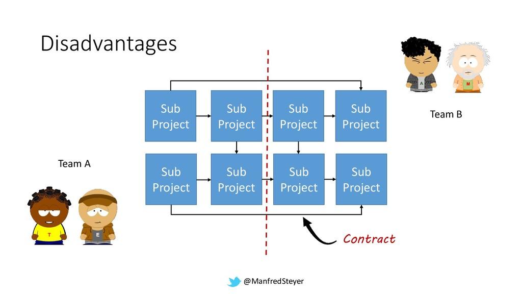 @ManfredSteyer Disadvantages Sub Project Sub Pr...