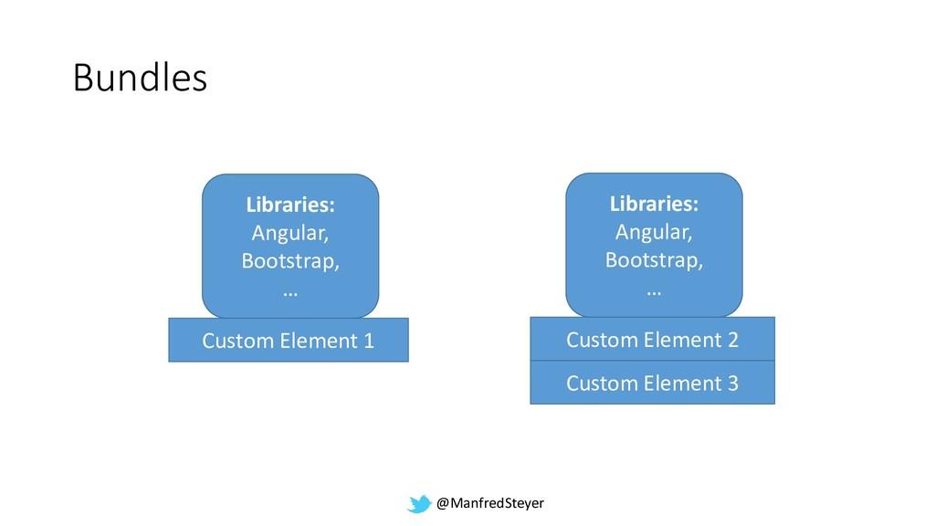 @ManfredSteyer Bundles Custom Element 1 Custom ...