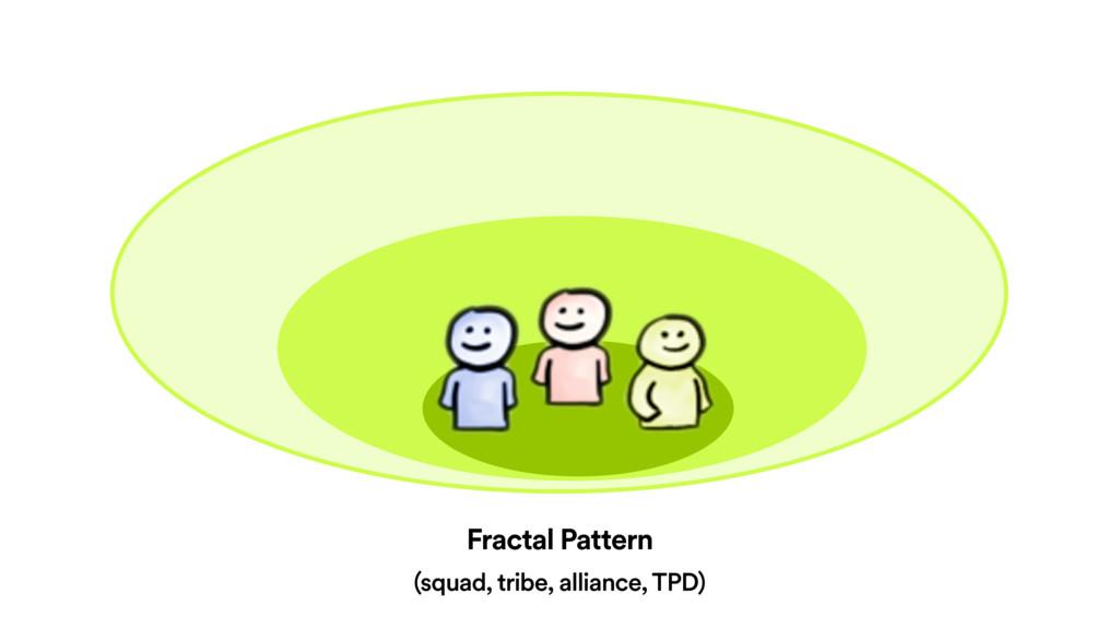 Fractal Pattern (squad, tribe, alliance, TPD)