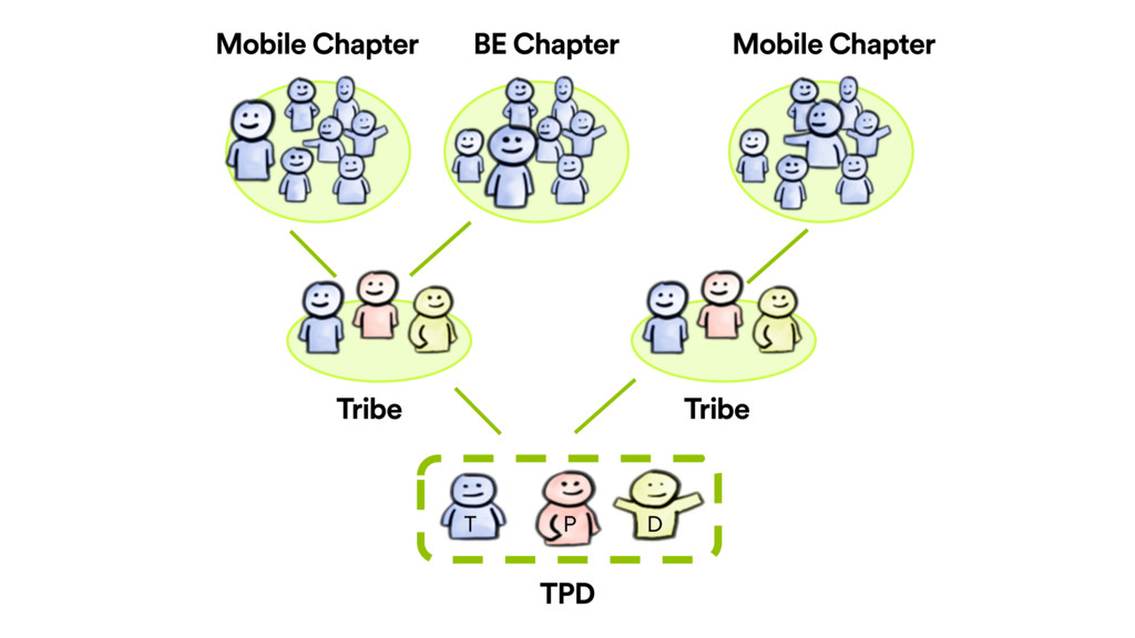 P T D TPD Tribe Tribe Mobile Chapter Mobile Cha...