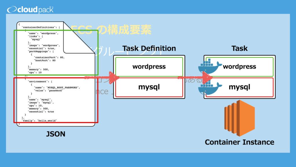 Amazon ECS の構成要素 ☁ Container(グルーピング) ☁ Task の実体...