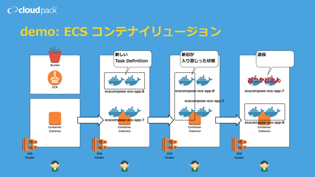demo: ECS コンテナイリュージョン