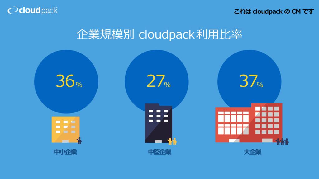 企業規模別 cloudpack利⽤⽐率 36% 27 37 % % 中⼩企業 中堅企業 ⼤企業...